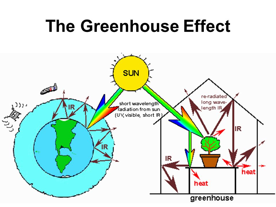 Obj given activity sheet swbat explain the greenhouse effect and 2 the greenhouse effect ccuart Images