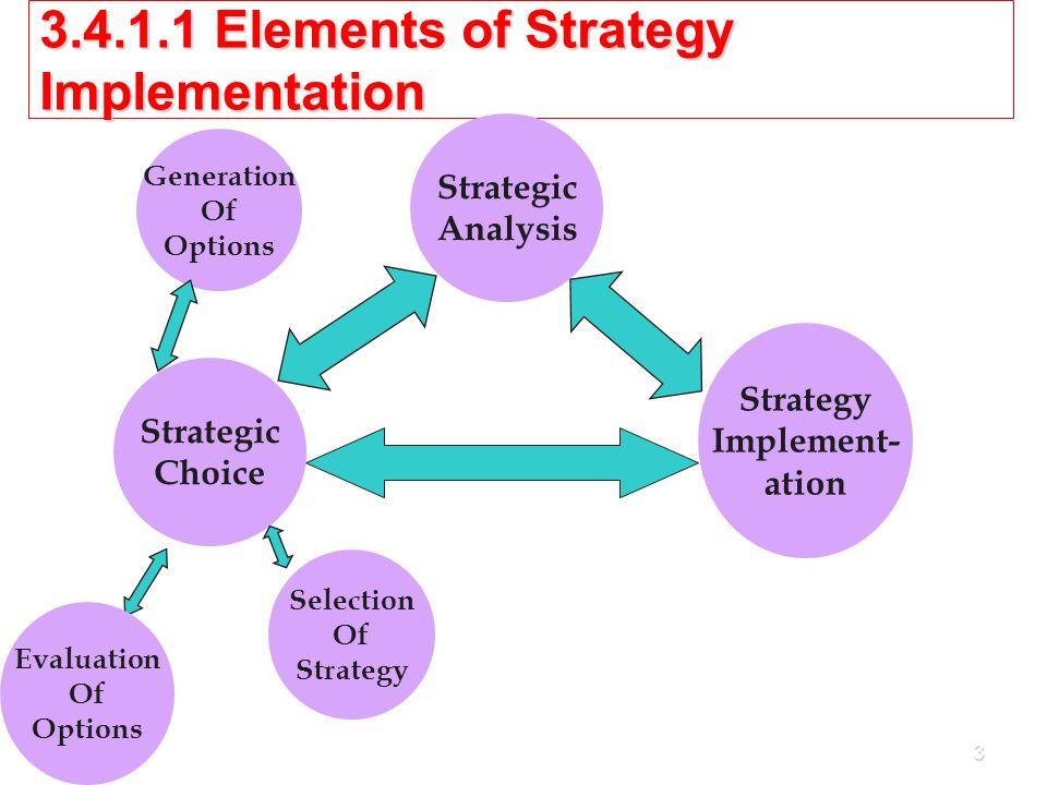 Tool of Strategic analysis