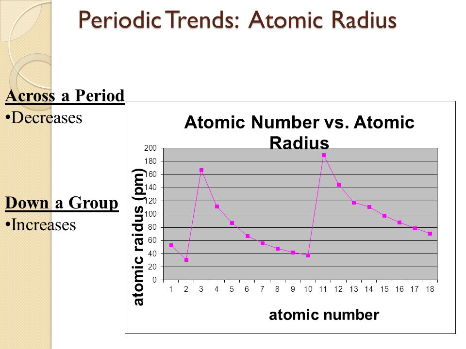 Trends in the periodic table graphing worksheet answers www periodic table objectives i urtaz Gallery