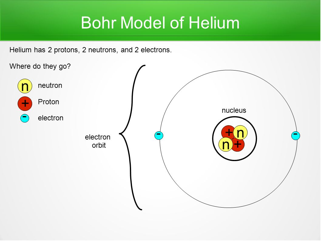 Helium electron bohr diagram diy enthusiasts wiring diagrams atoms atom the smallest part of an element atoms of one element are rh slideplayer com berylium bohr diagram bohr diagram for silicon ccuart Images