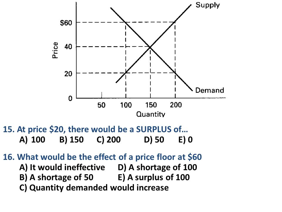 price and quantity demanded relationship