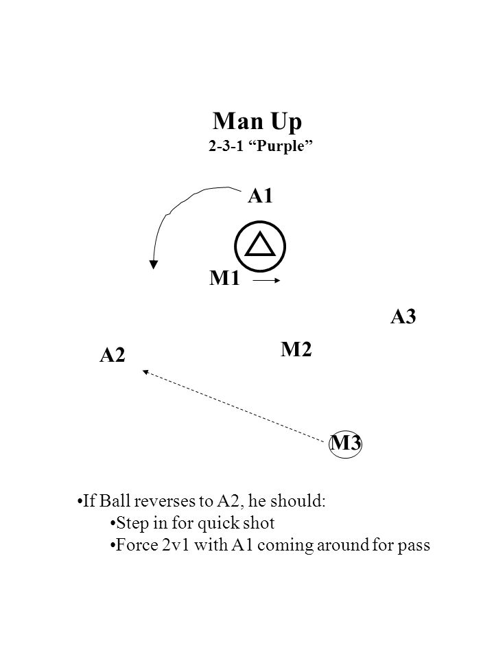 M A A Set A M M Call 23 M2 A2a3 M3 M1 A Triangle Offense Ball