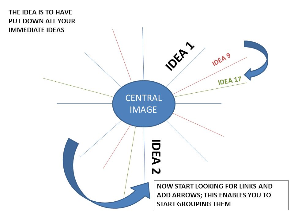 CENTRAL IMAGE IDEA 1 IDEA 2 IDEA 9 IDEA 17 THE IDEA IS TO HAVE PUT DOWN ALL YOUR IMMEDIATE IDEAS NOW START LOOKING FOR LINKS AND ADD ARROWS; THIS ENABLES YOU TO START GROUPING THEM