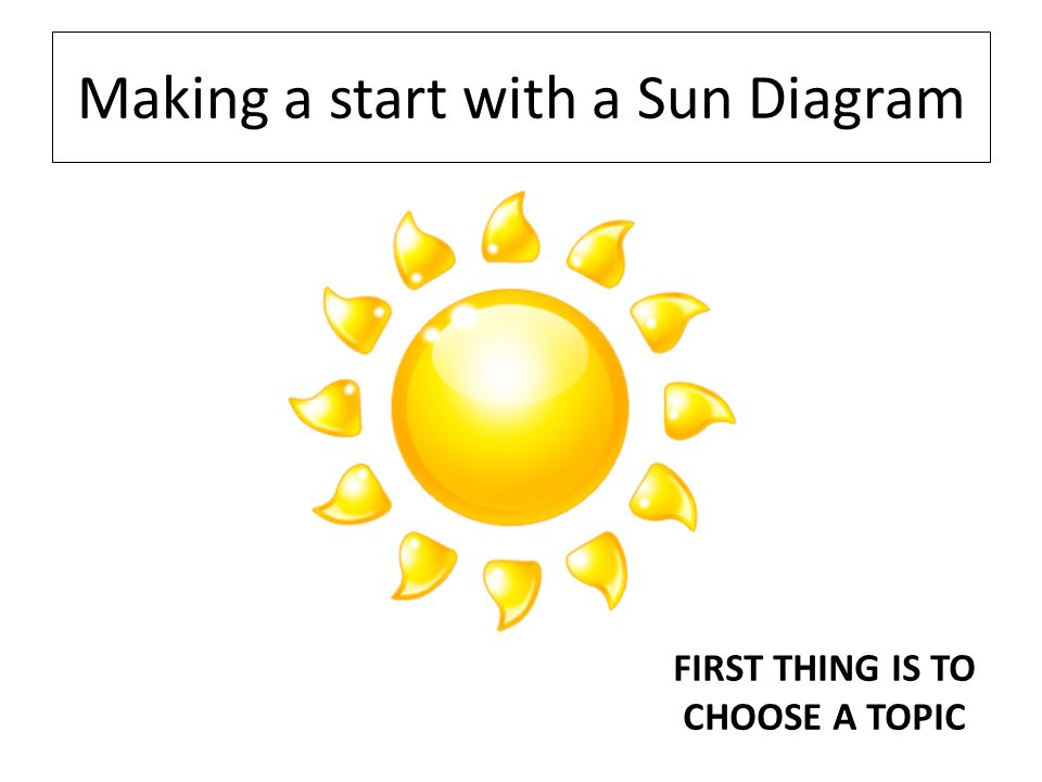 Making a start with a Sun Diagram FIRST THING IS TO CHOOSE A TOPIC