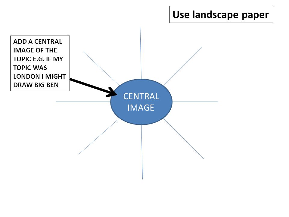 CENTRAL IMAGE ADD A CENTRAL IMAGE OF THE TOPIC E.G.