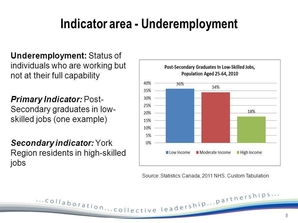 york region jobs