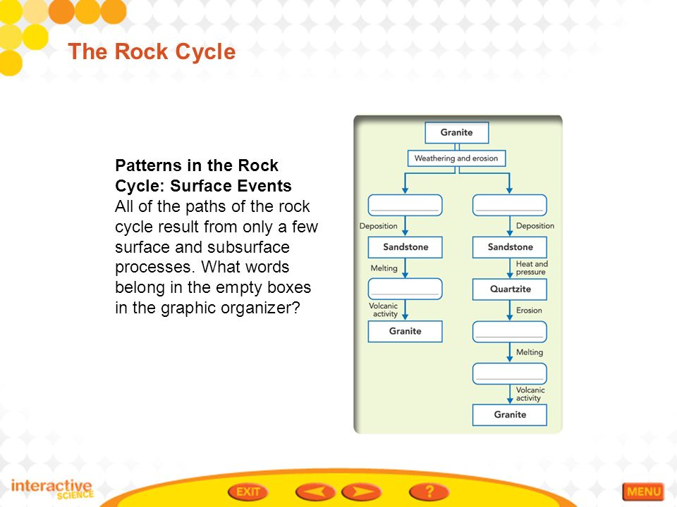 Table of contents earths interior convection and the mantle patterns in the rock cycle surface events all of the paths of the rock cycle ccuart Image collections