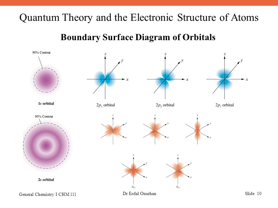 ch 7 quantum theory and the electronic structure of atoms essay The molecular structure hypothesis--that a molecule is a collection of atoms linked by a network of bonds-- provides the  atoms in molecules a quantum theory.