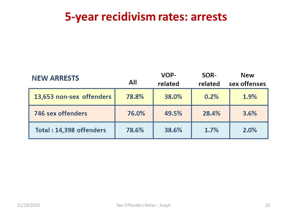 Recidivism rate for sex offenders