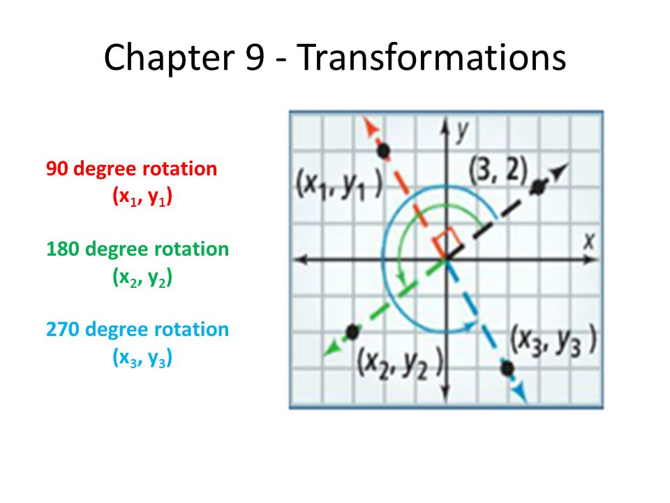 chapter 9 transformations 90 degree rotation x 1 y 1 180