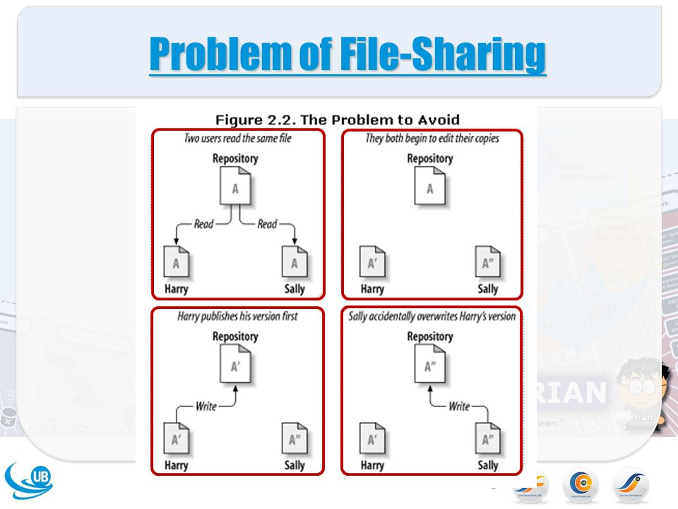 Sabriansyah ra version control the repository subversion adalah 3 problem of file sharing 3 ccuart Image collections
