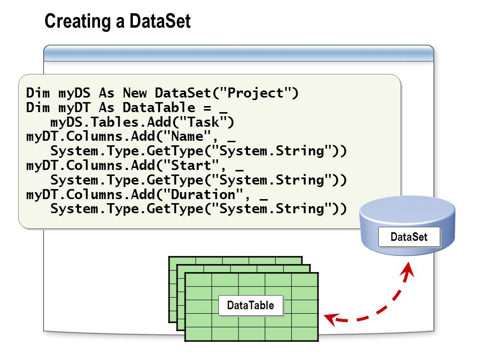 Module 3: Working with Local Data  Overview Using DataSets