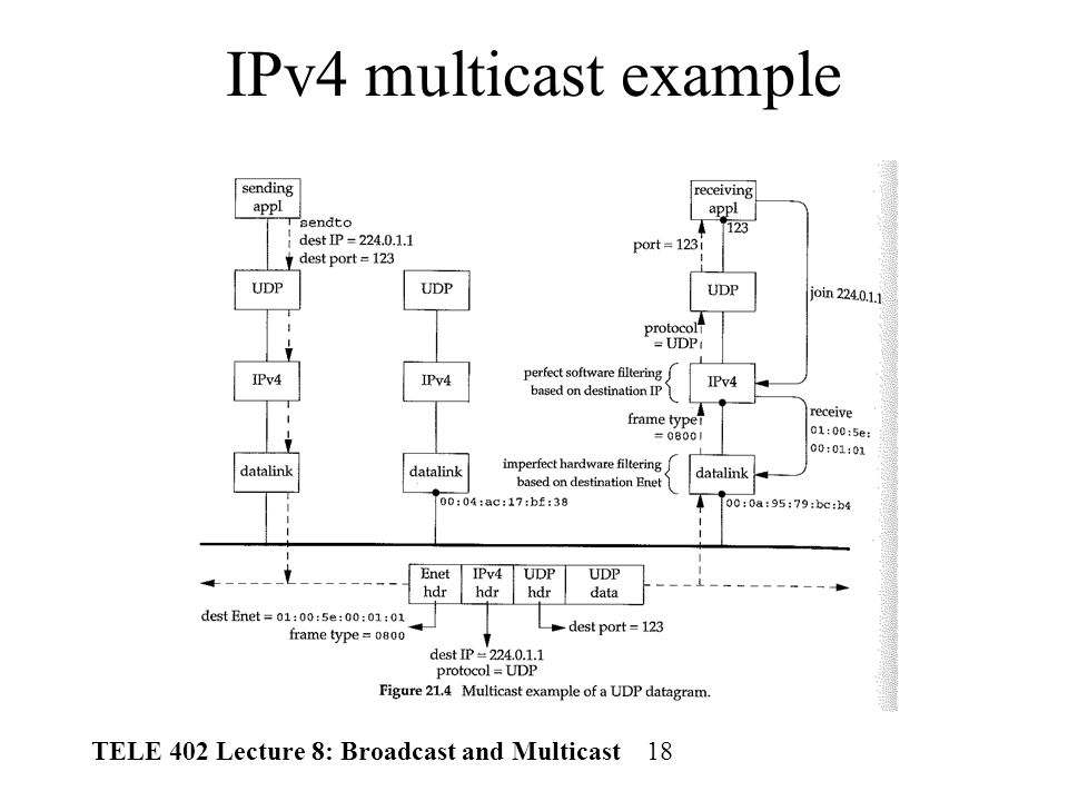 TELE 402 Lecture 8: Broadcast and Multicast 1 Overview Last Lecture