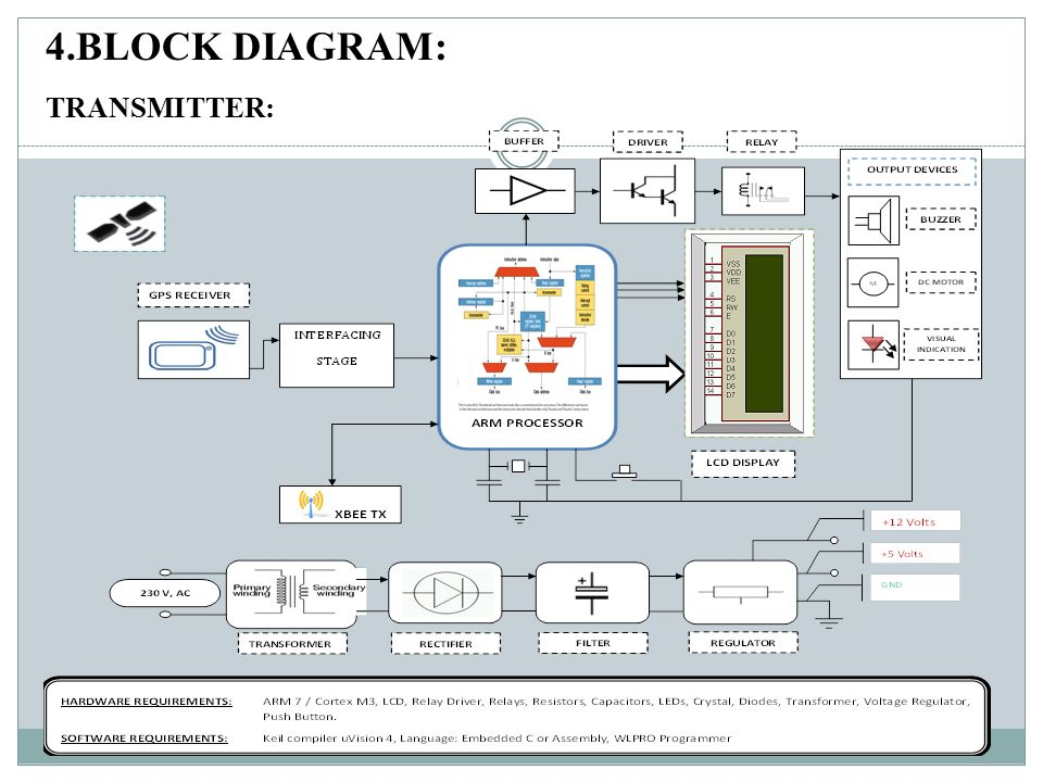 CONTENTS: 1 Abstract  2 Objective  3 Block diagram  4