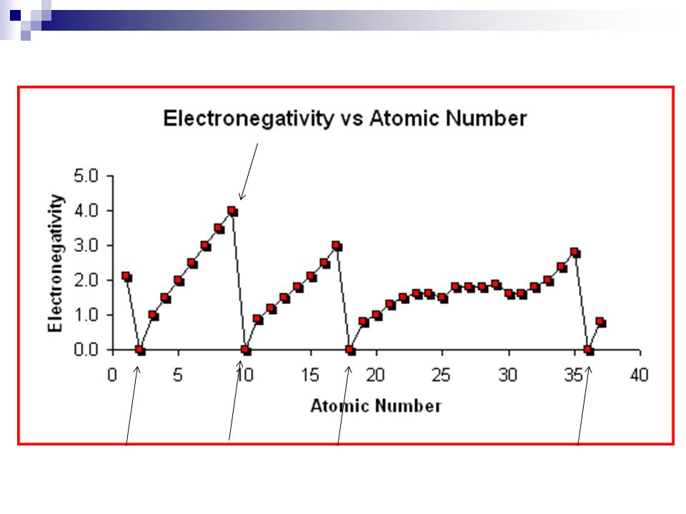 Friday 120415 Objectives Understand The General Trends In Atomic. 25 Periodic Trends Graph. Worksheet. Graphing Periodic Trends Worksheet Answers At Clickcart.co