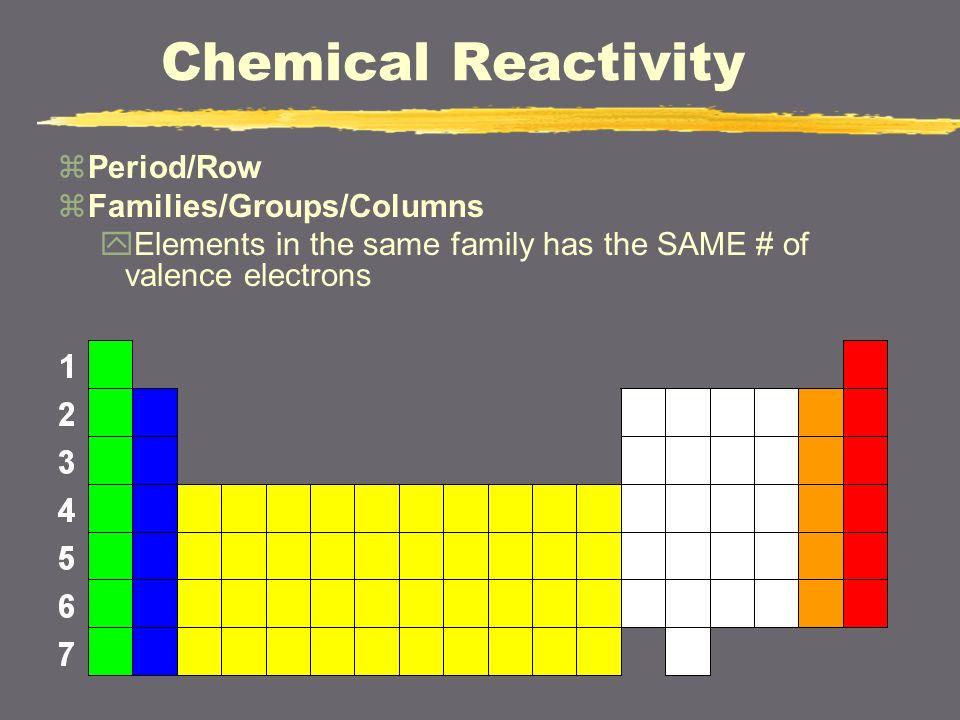 Iiiiii The Periodic Table Chemical Reactivity Zalkali Metals