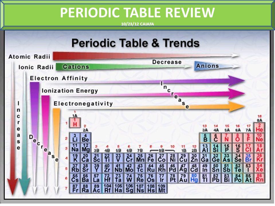Periodic table review 102312 caiafa shielding down a group 1 periodic table review 102312 caiafa urtaz Image collections