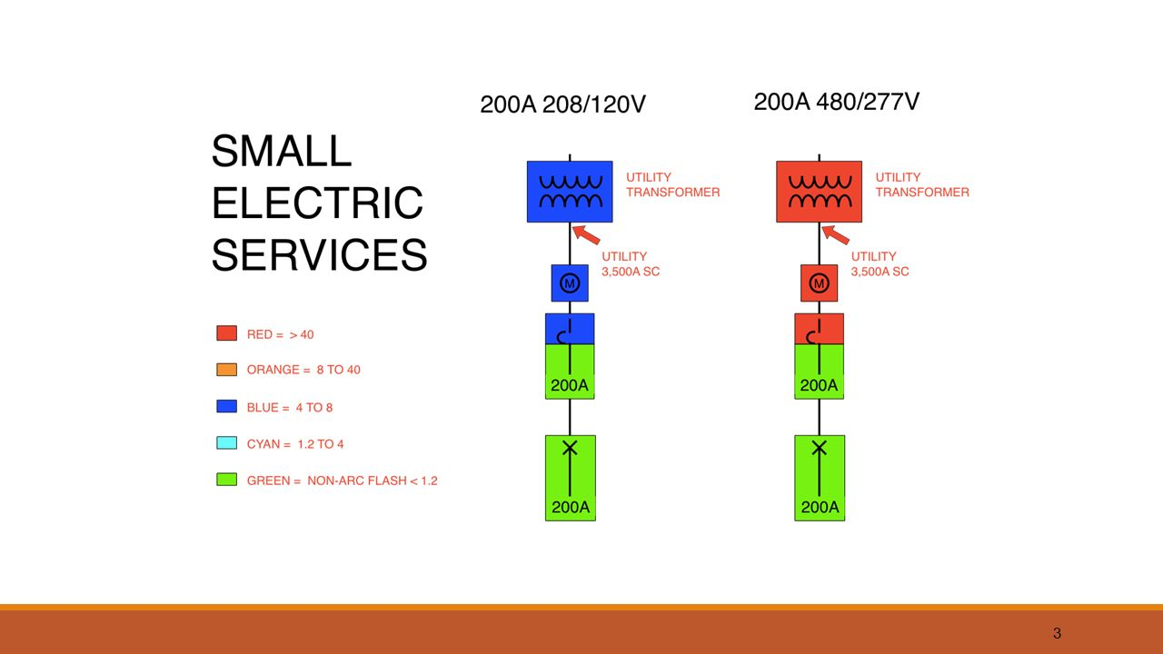 First Draft Language B Service Equipment In Addition To The With An Understanding Of This Requirement Electric 3