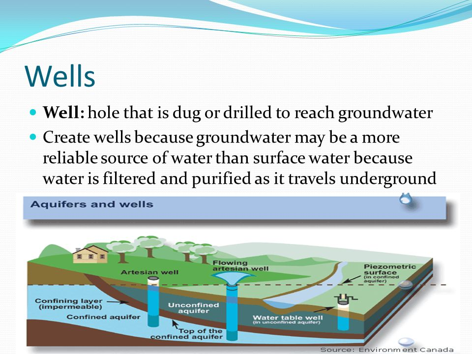 Wells Well: hole that is dug or drilled to reach groundwater Create wells because groundwater may be a more reliable source of water than surface water because water is filtered and purified as it travels underground