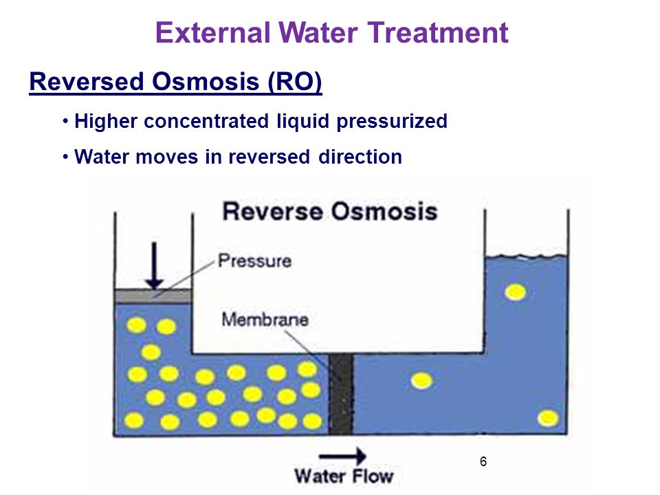 6 Reversed Osmosis RO Higher Concentrated Liquid Pressurized Water Moves In Direction External Treatment