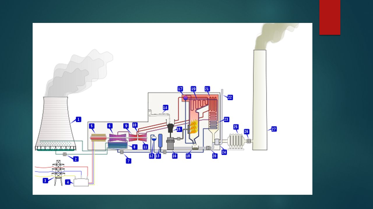 Thermal Power Plant Introduction Plants Convert The Electrical Diagram 5 Selection Of Site For Steam
