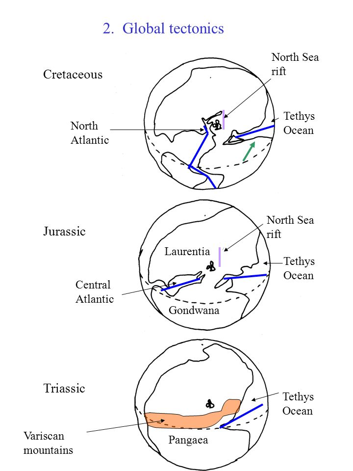 Mesozoic Geology Of Uk 1 Overview 2 Global Tectonics 3 Sea Level