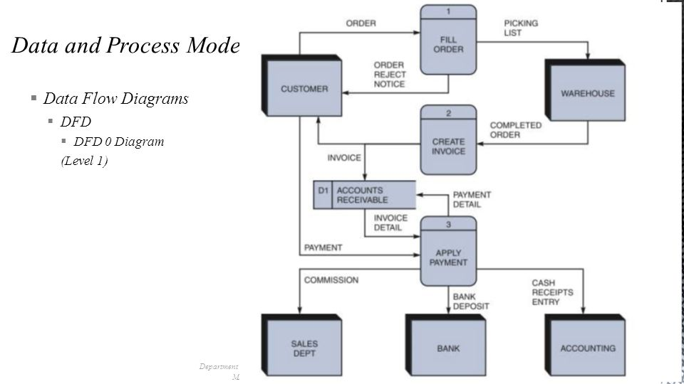 Department of industrial engineering sharif university of technology 21 department of industrial engineering sharif university of technology mis management information system session 12 data flow diagrams dfd ccuart Image collections