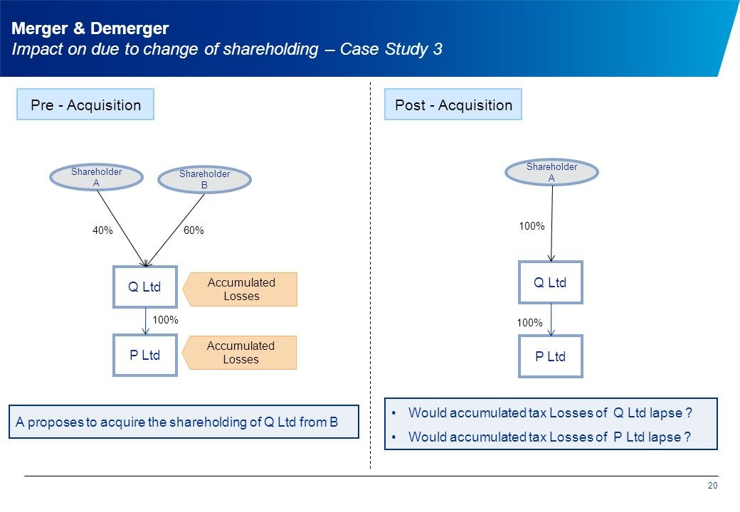 20 Q Ltd Shareholder A Shareholder B Pre - Acquisition 40%60% Q Ltd Shareholder A 100% Accumulated Losses Post - Acquisition A proposes to acquire the shareholding of Q Ltd from B Merger & Demerger Impact on due to change of shareholding – Case Study 3 P Ltd 100% Accumulated Losses Would accumulated tax Losses of Q Ltd lapse .