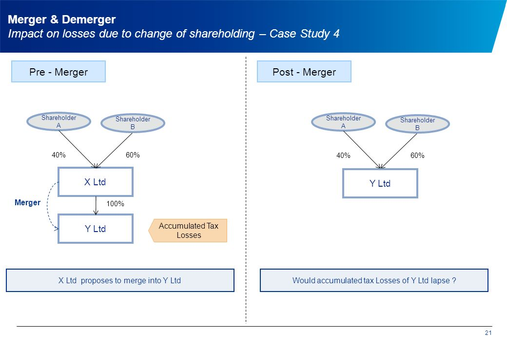 21 X Ltd Shareholder A Shareholder B Pre - Merger 40%60% Accumulated Tax Losses Post - Merger Would accumulated tax Losses of Y Ltd lapse X Ltd proposes to merge into Y Ltd Merger & Demerger Impact on losses due to change of shareholding – Case Study 4 Y Ltd 100% Shareholder A Shareholder B 40%60% Y Ltd Merger