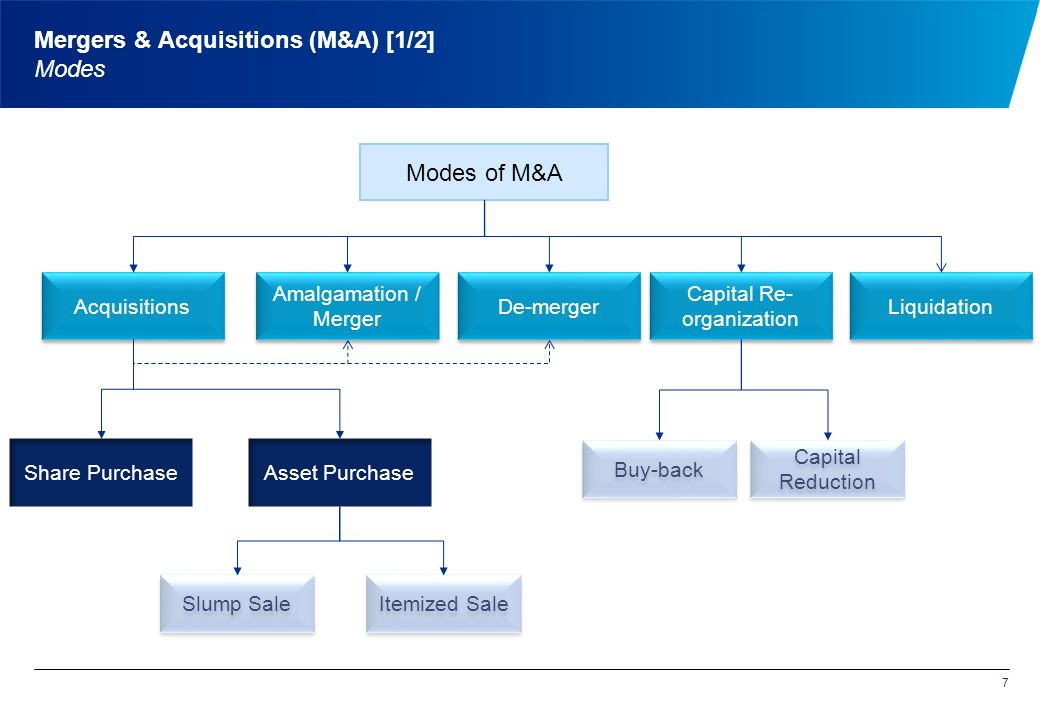 7 Mergers & Acquisitions (M&A) [1/2] Modes Amalgamation / Merger Modes of M&A De-merger Acquisitions Asset PurchaseShare Purchase Slump Sale Itemized Sale Capital Re- organization Buy-back Capital Reduction Liquidation