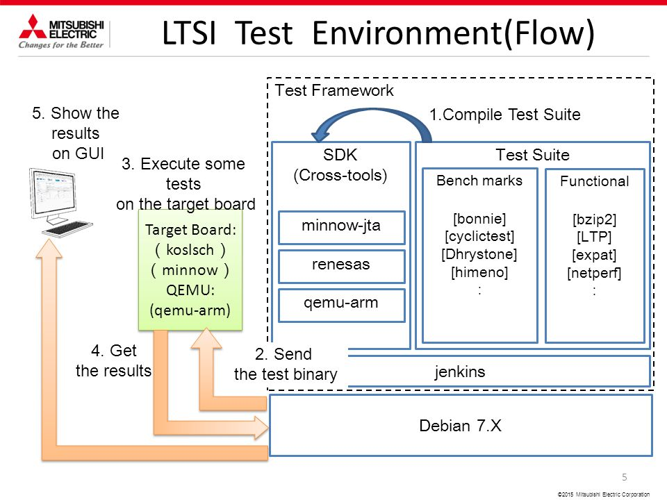 2015 Mitsubishi Electric Corporation How to customize LTSI Test