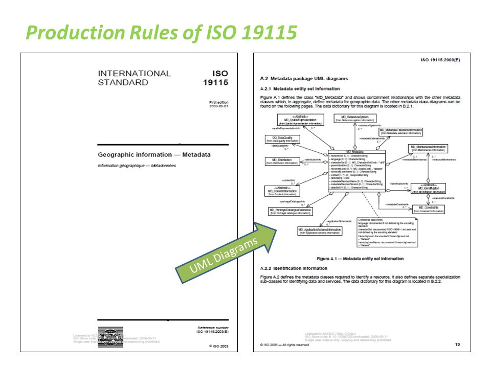 Uml basics and xml basics navigating the iso standards ppt download 4 production rules of iso 19115 uml diagrams ccuart Choice Image