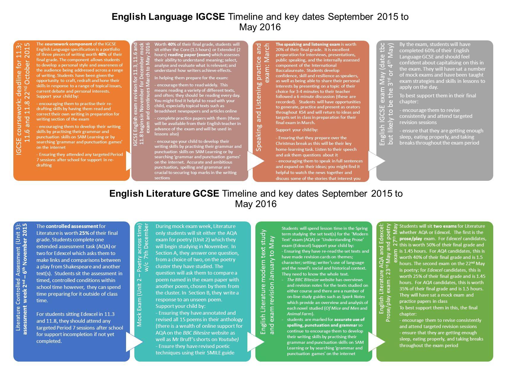 English Language IGCSE Timeline and key dates September 2015