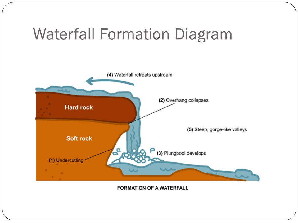 A presentation by noah brown waterfalls main features hard 5 waterfall formation diagram ccuart Gallery
