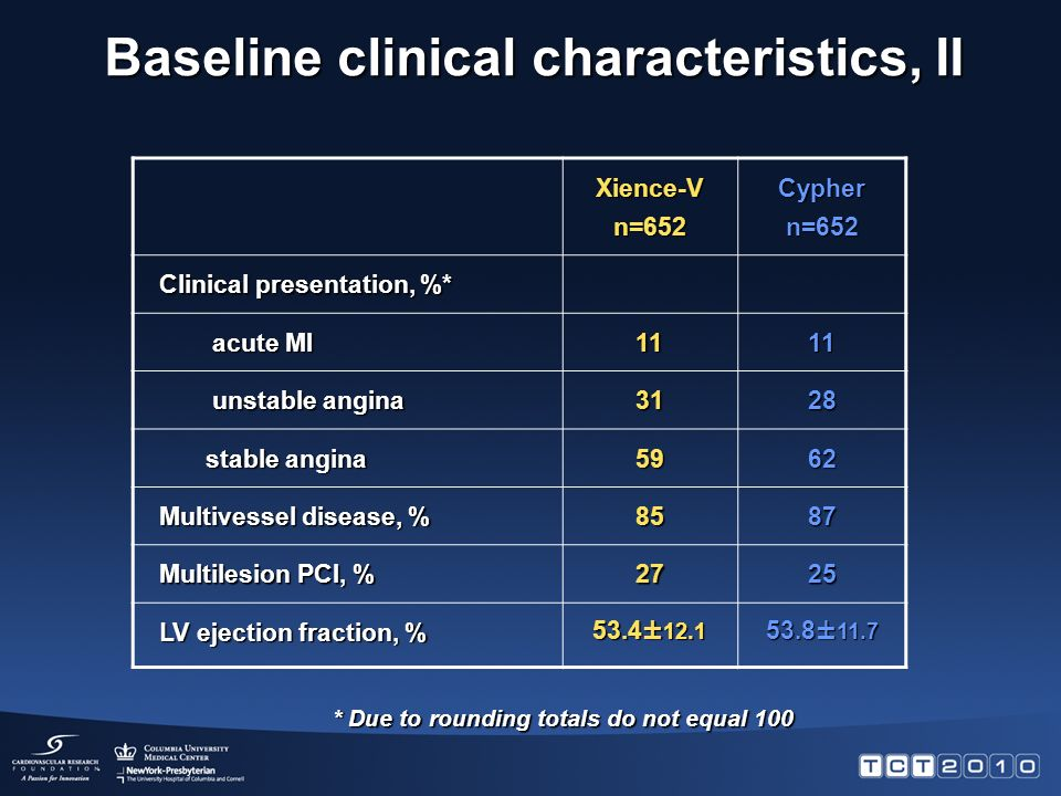 Xience-Vn=652Cyphern=652 Clinical presentation, %* acute MI 1111 unstable angina 3128 stable angina 5962 Multivessel disease, % 8587 Multilesion PCI, % 2725 LV ejection fraction, % 53.4± ± 11.7 * Due to rounding totals do not equal 100 Baseline clinical characteristics, II