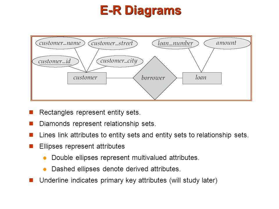 Chapter 6 entity relationship model design process modeling 16 e r diagrams rectangles ccuart Gallery