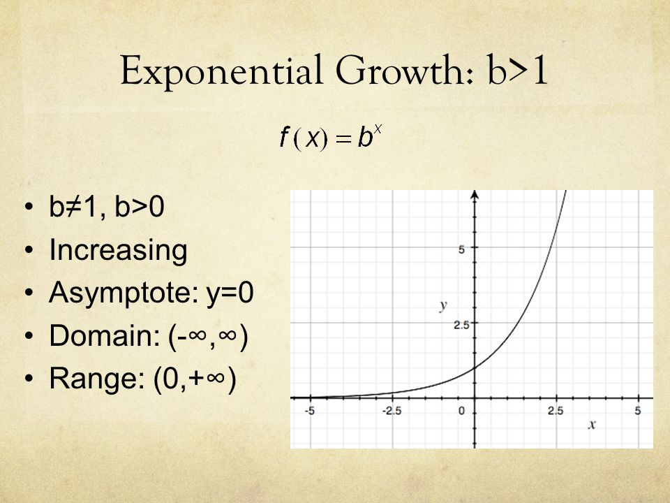 5 2 Exponential Functions and Graphs  Graphing Calculator