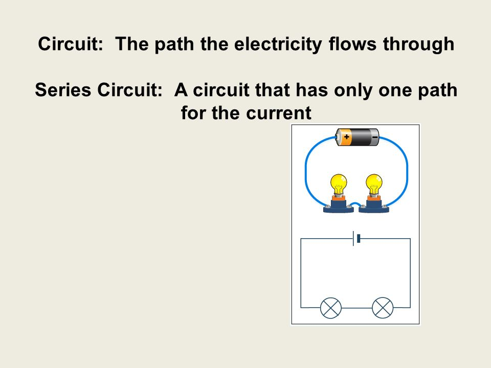 Circuit: The path the electricity flows through Series Circuit: A circuit that has only one path for the current