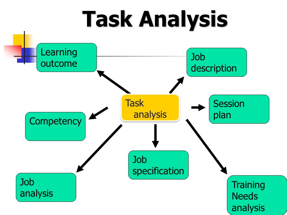 assessment task 2 analyse consumer behaviour A functional assessment or functional behavior assessment (fba) looks at the reasons behind a child's behavior problems in order to improve step #2: collecting, comparing and analyzing information this is several steps rolled into one team members work to pull together information.