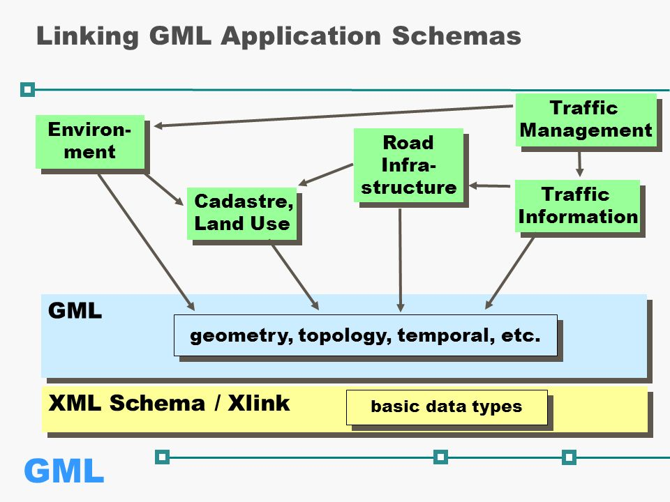 GML Linking GML Application Schemas GML geometry, topology, temporal, etc.