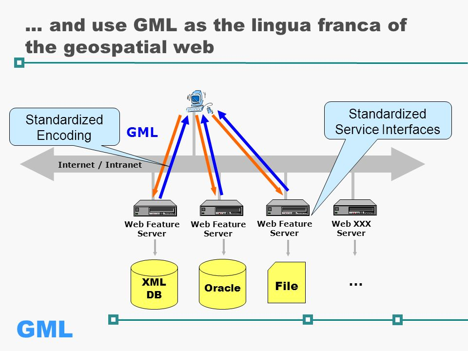 GML Internet / Intranet Web Feature Server...
