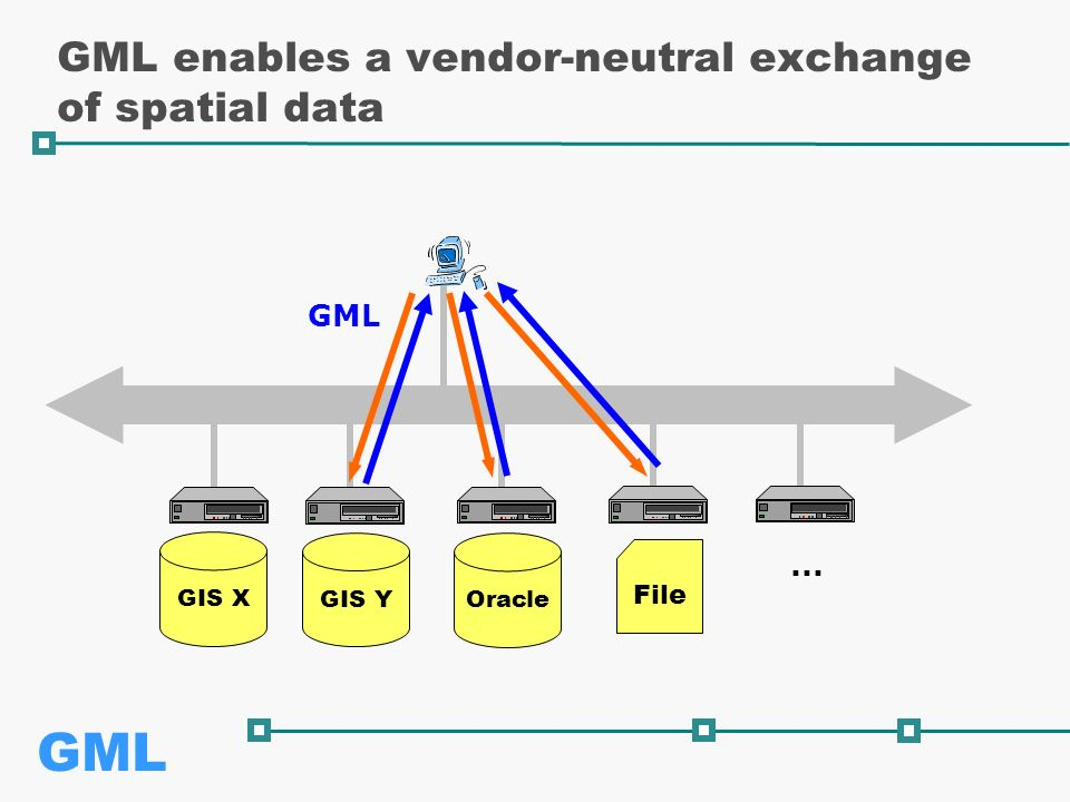 GML GIS Y GIS X GML enables a vendor-neutral exchange of spatial data Oracle File GML...