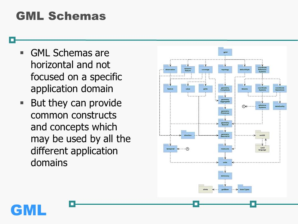 GML GML Schemas  GML Schemas are horizontal and not focused on a specific application domain  But they can provide common constructs and concepts which may be used by all the different application domains