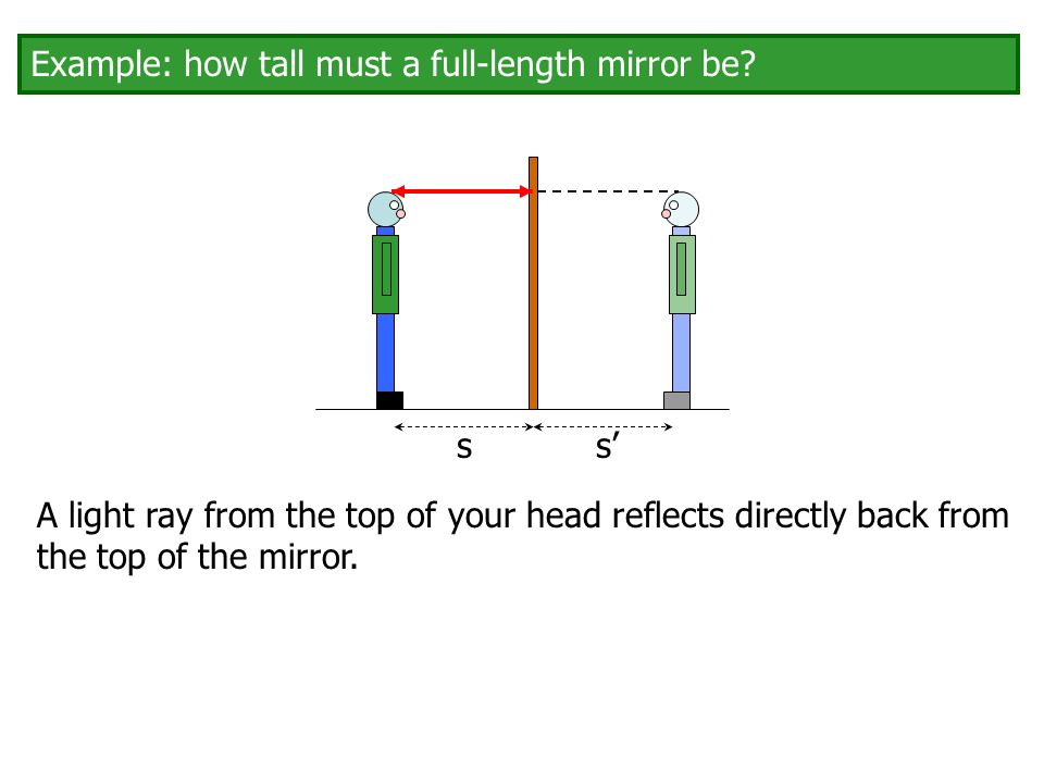 Ss Example How Tall Must A Full Length Mirror Be