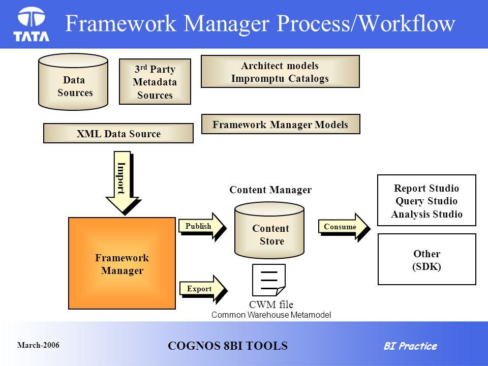 Bi Practice M 2006 Cognos 8bi Tools 8 Framework Manager. Wiring. Cognos Data Warehouse Architecture Diagram At Scoala.co