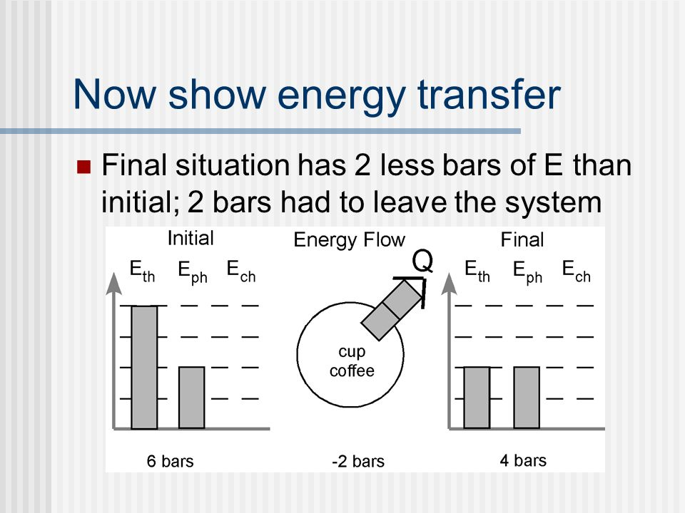 8 Now Show Energy Transfer Final Situation Has 2 Less Bars Of E Than Initial Had To Leave The System