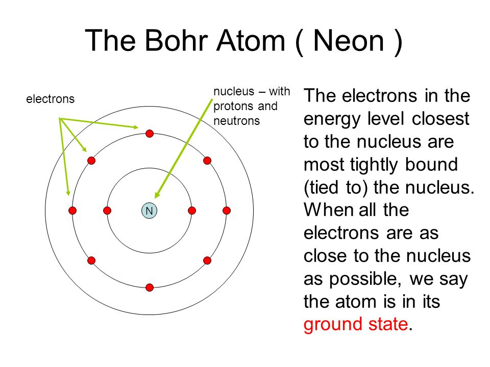 Atoms And Spectra What Do We Know We Know That The Electrons In