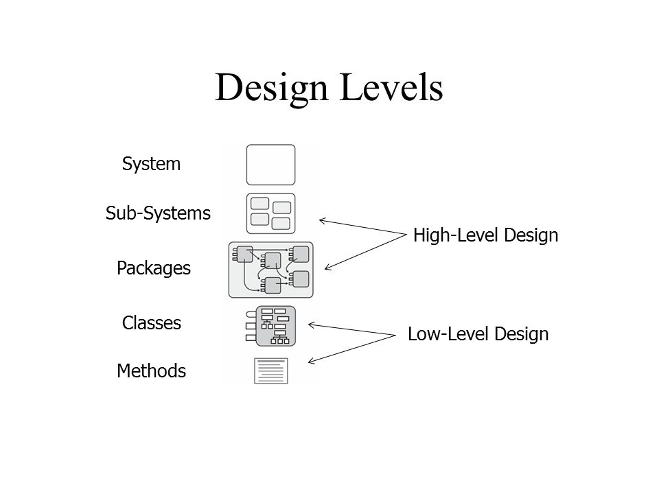 Computer Science 340 Software Design Testing Software Architecture Ppt Download