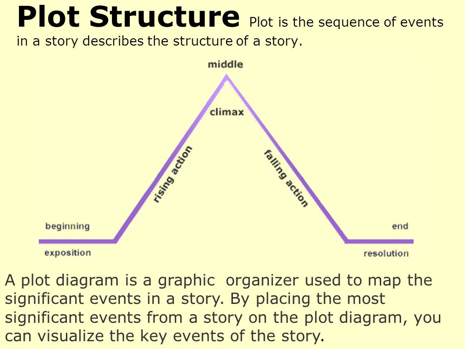 A plot diagram is a graphic organizer used to map the significant a plot diagram is a graphic organizer used to map the significant events in a story ccuart Images