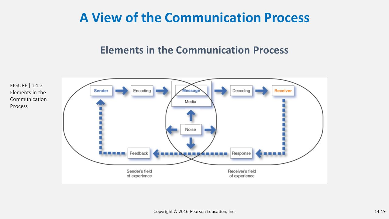 the marketing communication process Marketing communications process consist of integrated activities in which the targeted audience is identified and a well coordinated promotional program is prepared to generate the desired response from the audience.